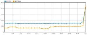 エア・サーキュレーター グラフ