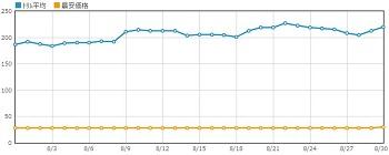霊獣の騎襲 グラフ